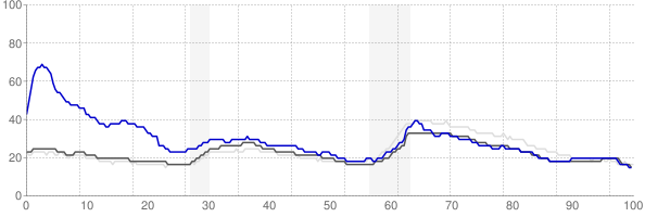 Laredo, Texas monthly unemployment rate chart